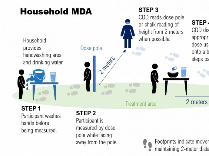 A figure shows practical approaches for implementing mass drug administration in a household setting to prevent the transmission of COVID-19.