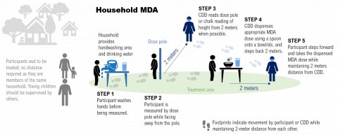 A figure from Practical Approaches to Implementing WHO Guidance for Neglected Tropical Disease (NTD) Programs in the Context of COVID-19: Mass Drug Administration (MDA) shows a possible model for conducting household MDA